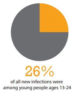 hiv-infograph-sample